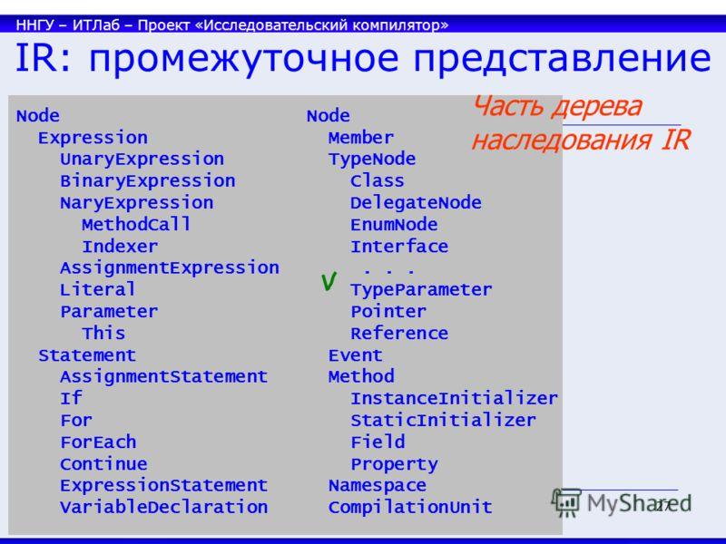 ННГУ – ИТЛаб – Проект «Исследовательский компилятор» 27 IR: промежуточное представление Node Expression Member UnaryExpression TypeNode BinaryExpression Class NaryExpression DelegateNode MethodCall EnumNode Indexer Interface AssignmentExpression... L