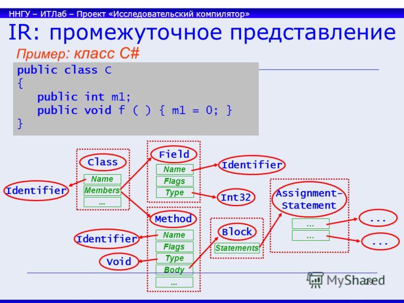 ННГУ – ИТЛаб – Проект «Исследовательский компилятор» 29 IR: промежуточное представление public class C { public int m1; public void f ( ) { m1 = 0; } } Class Members Field Method Name... Flags Type Identifier Int32 Name Flags Type Body Identifier Voi