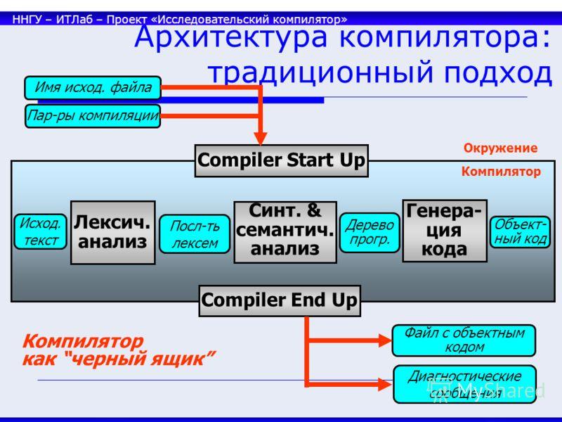 ННГУ – ИТЛаб – Проект «Исследовательский компилятор» 34 Архитектура компилятора: традиционный подход Compiler Start Up Compiler End Up Компилятор Лексич. анализ Синт. & семантич. анализ Генера- ция кода Посл-ть лексем Дерево прогр. Исход. текст Объек