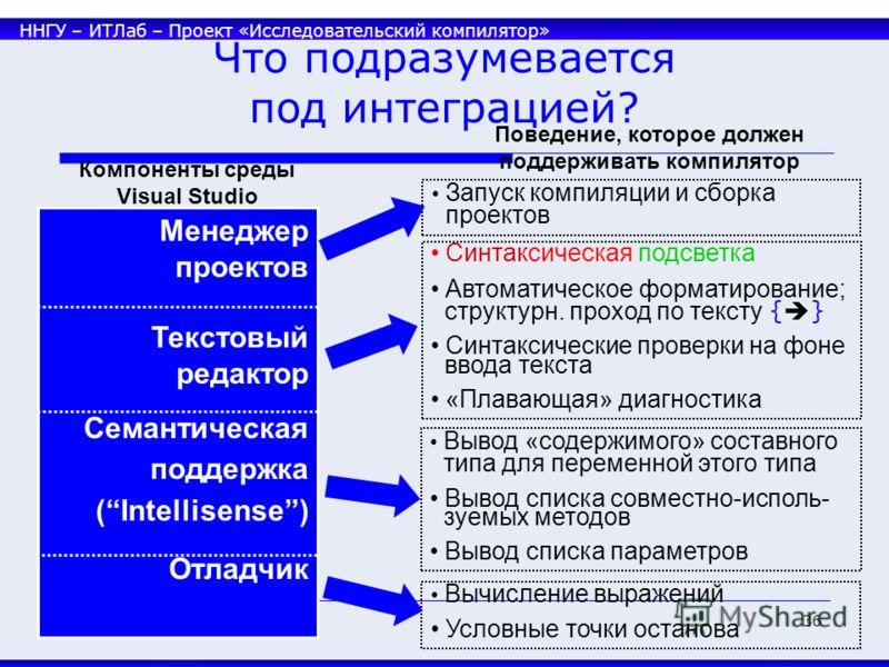ННГУ – ИТЛаб – Проект «Исследовательский компилятор» 36 Что подразумевается под интеграцией? Компоненты среды Visual Studio Менеджер проектов Текстовый редактор Семантическая поддержка (Intellisense) Отладчик Синтаксическая подсветка Автоматическое ф