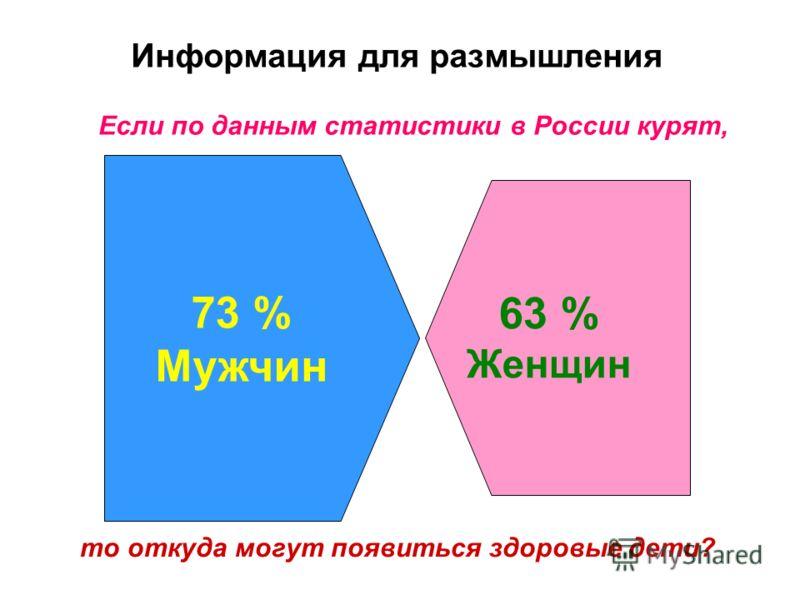 Информация для размышления Если по данным статистики в России курят, 73 % Мужчин 63 % Женщин то откуда могут появиться здоровые дети?