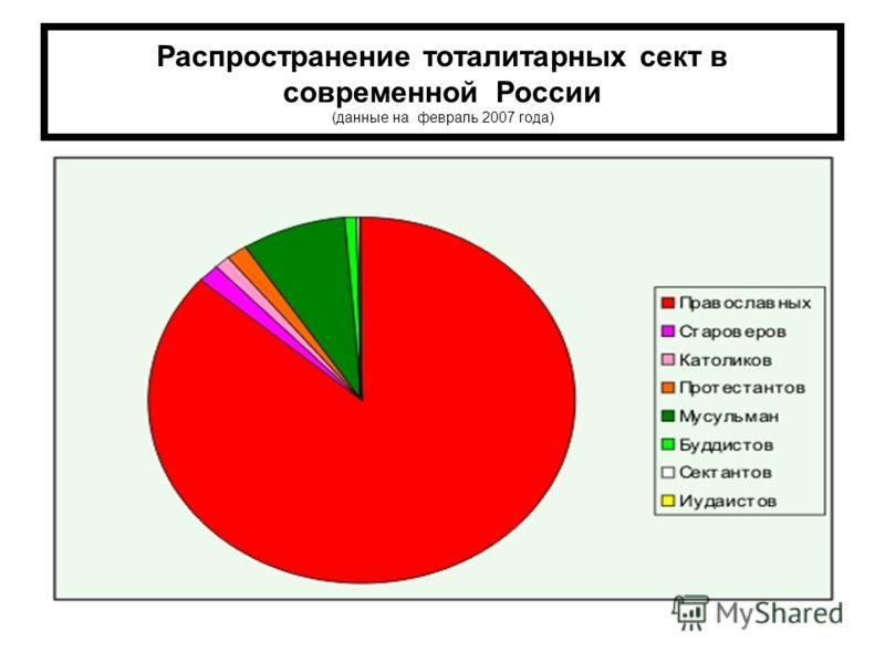 Распространение тоталитарных сект в современной России (данные на февраль 2007 года)