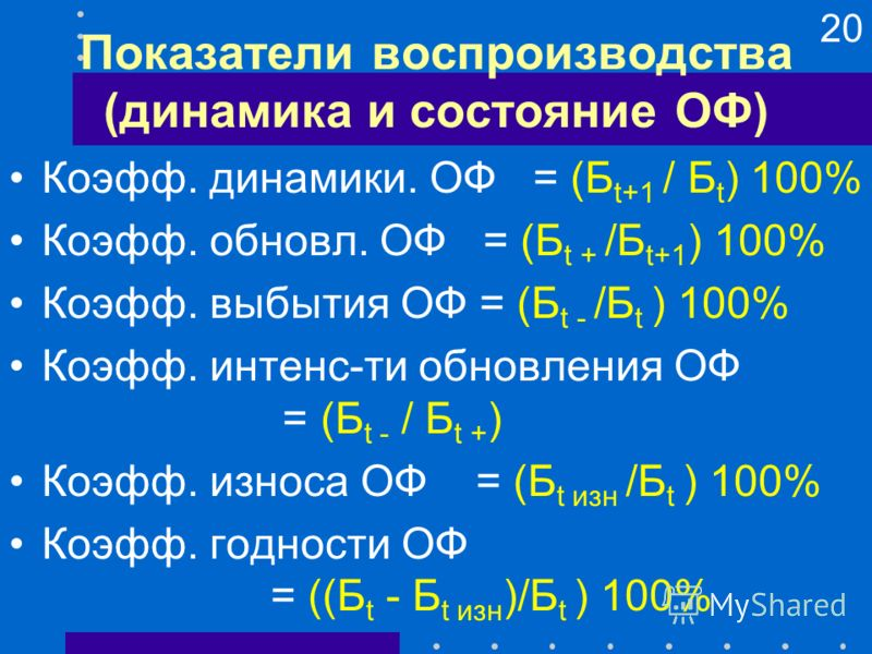 20 Показатели воспроизводства (динамика и состояние ОФ) Коэфф. динамики. ОФ = (Б t+1 / Б t ) 100% Коэфф. обновл. ОФ = (Б t + /Б t+1 ) 100% Коэфф. выбытия ОФ = (Б t - /Б t ) 100% Коэфф. интенс-ти обновления ОФ = (Б t - / Б t + ) Коэфф. износа ОФ = (Б
