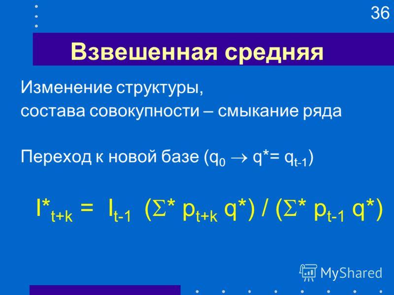 36 Взвешенная средняя Изменение структуры, состава совокупности – смыкание ряда Переход к новой базе (q 0 q*= q t-1 ) I* t+k = I t-1 ( * p t+k q*) / ( * p t-1 q*)