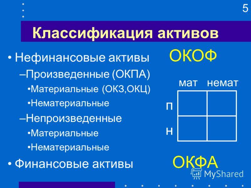 5 Классификация активов Нефинансовые активы –Произведенные (ОКПА) Материальные (ОКЗ,ОКЦ) Нематериальные –Непроизведенные Материальные Нематериальные Финансовые активы ОКФА п н мат немат ОКОФ