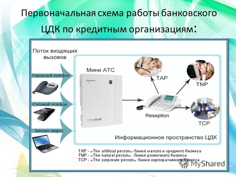 Первоначальная схема работы банковского ЦДК по кредитным организациям :