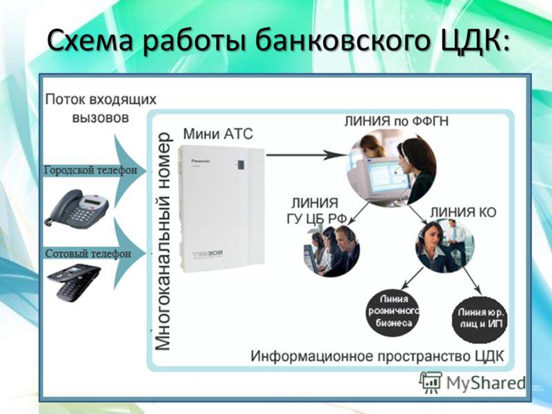 Схема работы банковского ЦДК: