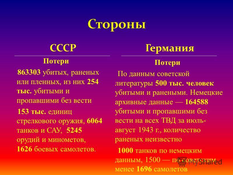 СССР Потери 863303 убитых, раненых или пленных, из них 254 тыс. убитыми и пропавшими без вести 153 тыс. единиц стрелкового оружия, 6064 танков и САУ, 5245 орудий и минометов, 1626 боевых самолетов. Потери По данным советской литературы 500 тыс. челов