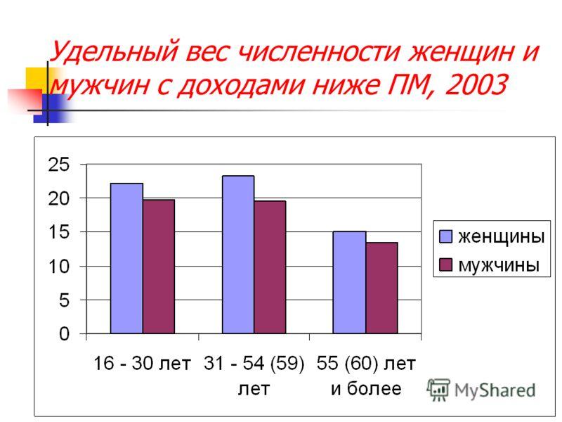 Удельный вес численности женщин и мужчин с доходами ниже ПМ, 2003