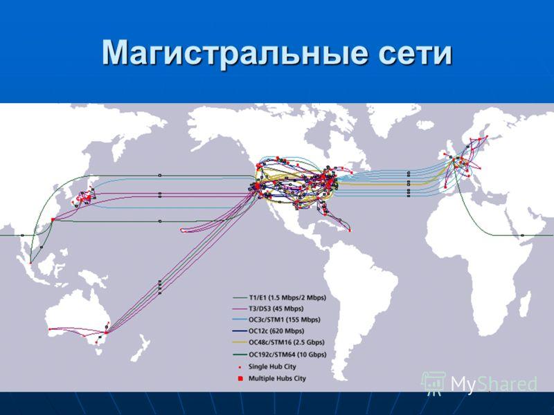 Магистральные сети