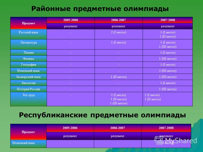 Районные предметные олимпиады Предмет 2005-20062006-20072007-2008 результат Русский язык-2 (I место)1 (I место) 1 (II место) Литература-1 (I место) 1 (III место) Химия--1 (I место) Физика--1 (III место) География--1 (I место) Немецкий язык--2 (III ме