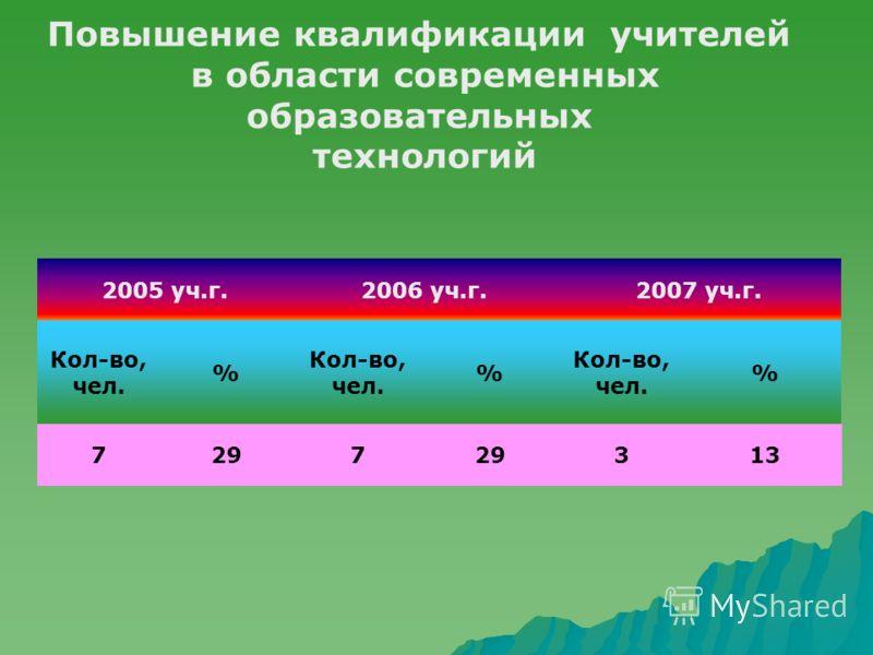 Повышение квалификации учителей в области современных образовательных технологий 2005 уч.г.2006 уч.г.2007 уч.г. Кол-во, чел. % % % 7297 313