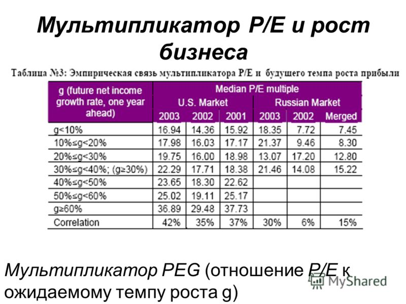 Мультипликатор Р/Е и рост бизнеса Мультипликатор PEG (отношение Р/Е к ожидаемому темпу роста g)