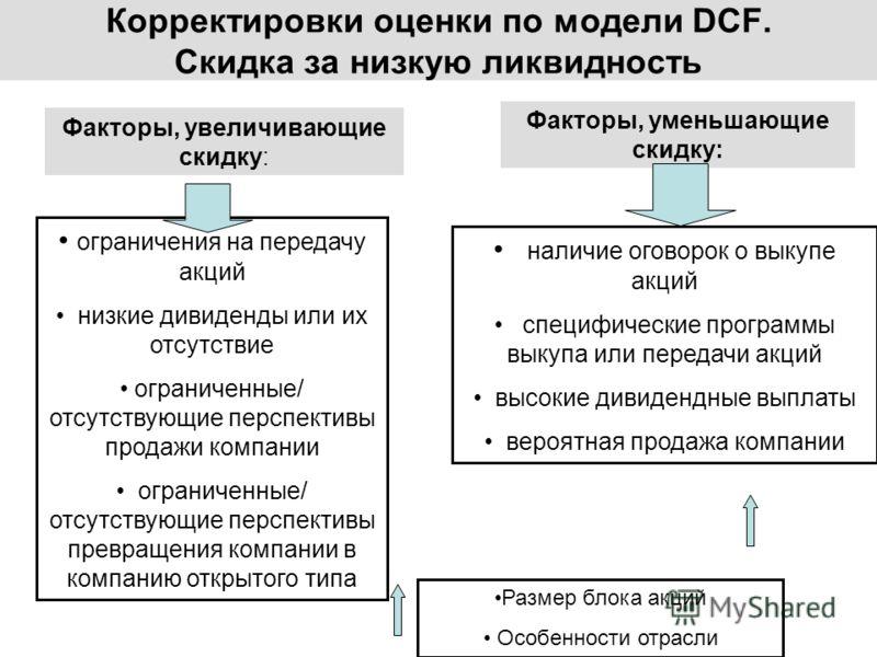Корректировки оценки по модели DCF. Скидка за низкую ликвидность Факторы, увеличивающие скидку: Факторы, уменьшающие скидку: ограничения на передачу акций низкие дивиденды или их отсутствие ограниченные/ отсутствующие перспективы продажи компании огр