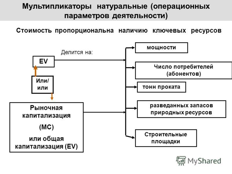 Мультипликаторы натуральные (операционных параметров деятельности) Стоимость пропорциональна наличию ключевых ресурсов EV Или/ или Рыночная капитализация (МС) или общая капитализация (EV) мощности Число потребителей (абонентов) тонн проката разведанн