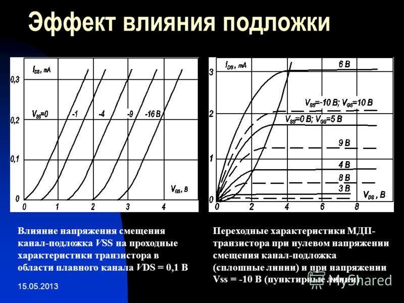 15.05.2013 Эффект влияния подложки Влияние напряжения смещения канал-подложка VSS на проходные характеристики транзистора в области плавного канала VDS = 0,1 В Переходные характеристики МДП- транзистора при нулевом напряжении смещения канал-подложка