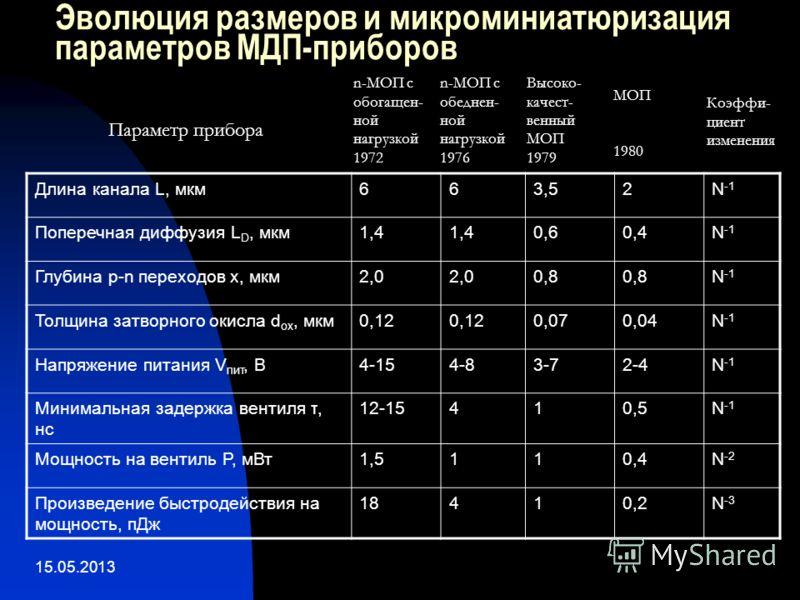 15.05.2013 Эволюция размеров и микроминиатюризация параметров МДП-приборов Длина канала L, мкм663,52N -1 Поперечная диффузия L D, мкм1,4 0,60,4N -1 Глубина p-n переходов x, мкм2,0 0,8 N -1 Толщина затворного окисла d ox, мкм0,12 0,070,04N -1 Напряжен