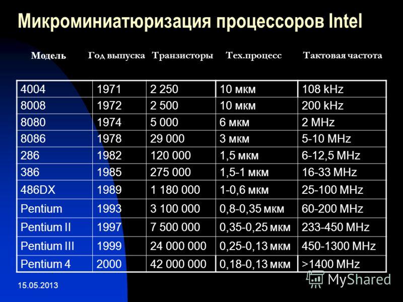 15.05.2013 Микроминиатюризация процессоров Intel 400419712 25010 мкм108 kHz 800819722 50010 мкм200 kHz 808019745 0006 мкм2 MHz 8086197829 0003 мкм5-10 MHz 2861982120 0001,5 мкм6-12,5 MHz 3861985275 0001,5-1 мкм16-33 MHz 486DX19891 180 0001-0,6 мкм25-