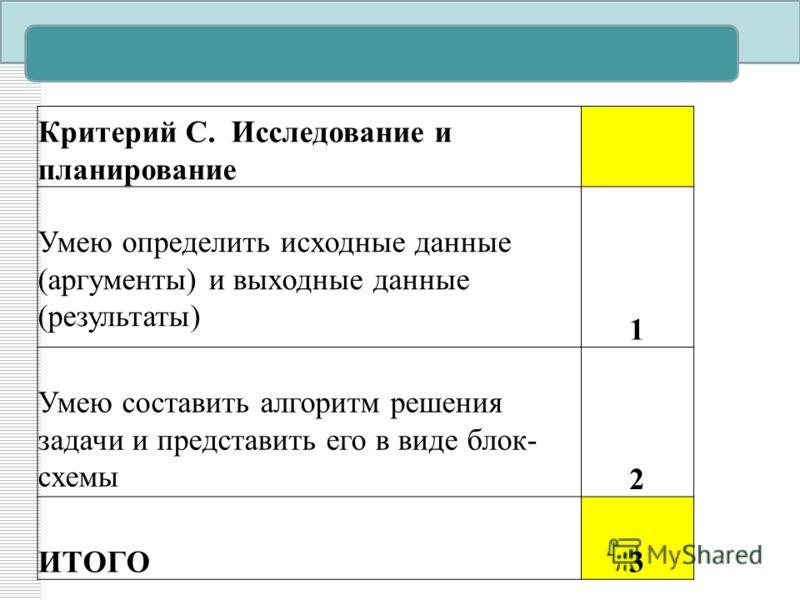 Критерий С. Исследование и планирование Умею определить исходные данные (аргументы) и выходные данные (результаты) 1 Умею составить алгоритм решения задачи и представить его в виде блок- схемы 2 ИТОГО3