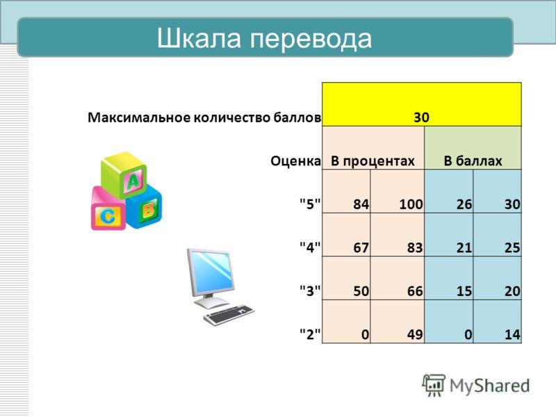 Шкала перевода Максимальное количество баллов30 ОценкаВ процентахВ баллах 5841002630 467832125 350661520 2049014