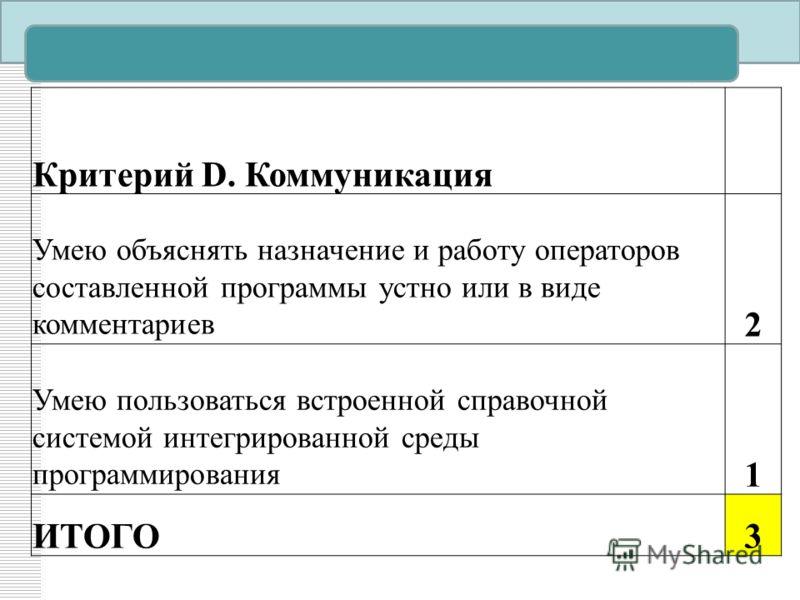 Критерий D. Коммуникация Умею объяснять назначение и работу операторов составленной программы устно или в виде комментариев 2 Умею пользоваться встроенной справочной системой интегрированной среды программирования 1 ИТОГО3