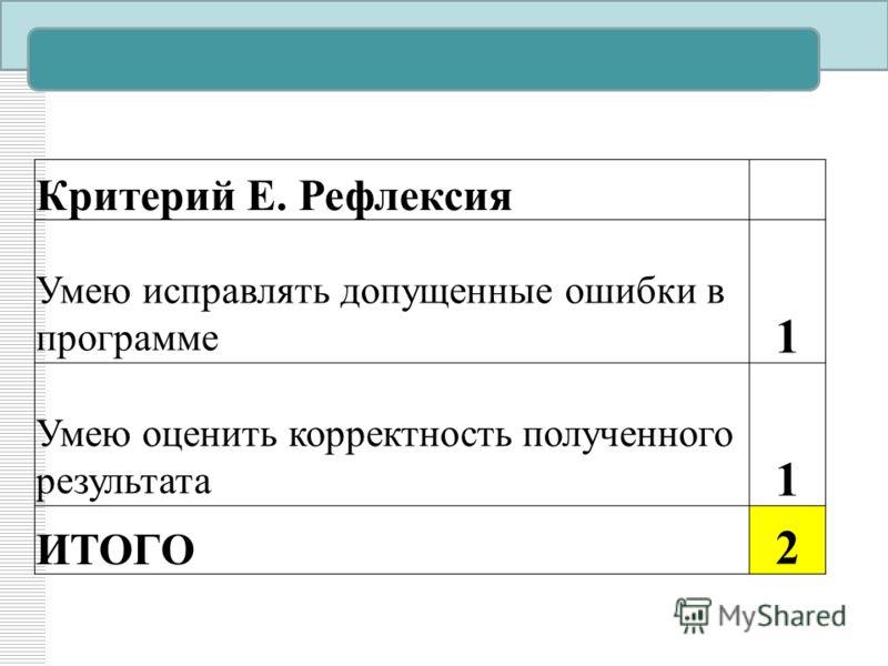 Критерий Е. Рефлексия Умею исправлять допущенные ошибки в программе 1 Умею оценить корректность полученного результата 1 ИТОГО 2