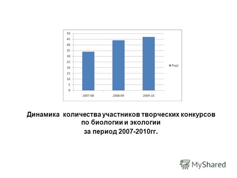Динамика количества участников творческих конкурсов по биологии и экологии за период 2007-2010гг.