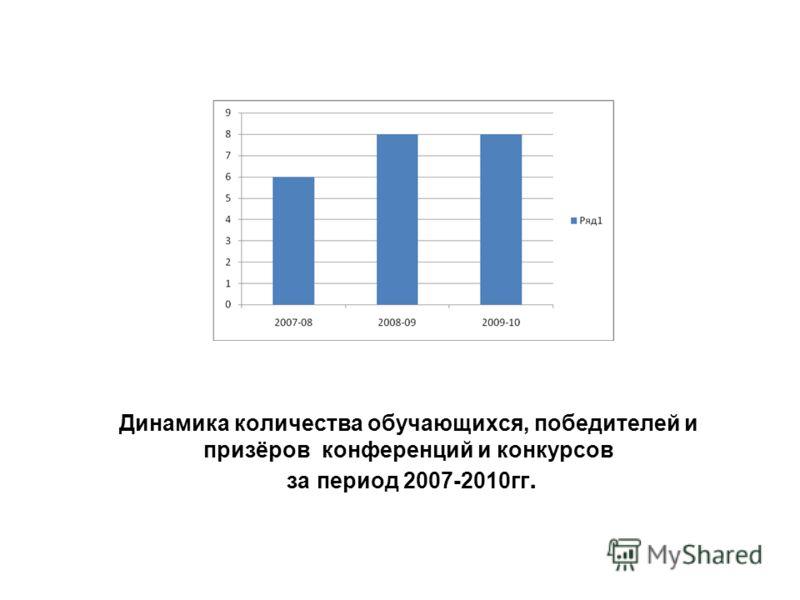 Динамика количества обучающихся, победителей и призёров конференций и конкурсов за период 2007-2010гг.