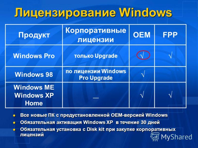 Лицензирование Windows Все новые ПК с предустановленной OEM-версией Windows Все новые ПК с предустановленной OEM-версией Windows Обязательная активация Windows XP в течение 30 дней Обязательная активация Windows XP в течение 30 дней Обязательная уста