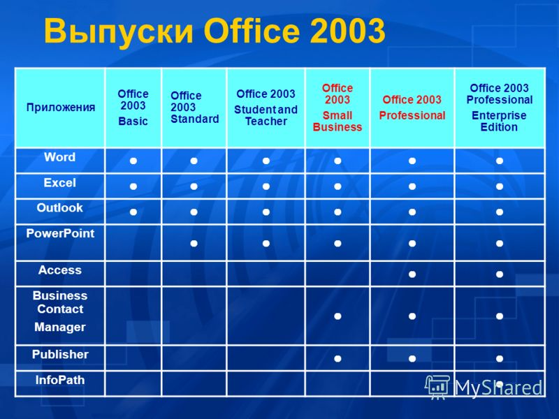 Выпуски Office 2003 Приложения Office 2003 Basic Office 2003 Standard Office 2003 Student and Teacher Office 2003 Small Business Office 2003 Professional Office 2003 Professional Enterprise Edition Word Excel Outlook PowerPoint Access Business Contac