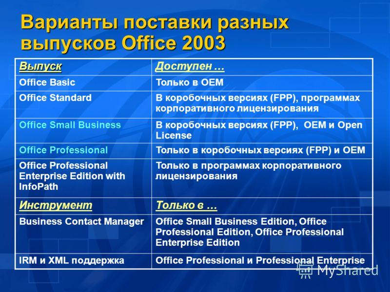 Варианты поставки разных выпусков Office 2003 ВыпускДоступен … Office BasicТолько в OEM Office StandardВ коробочных версиях (FPP), программах корпоративного лицензирования Office Small BusinessВ коробочных версиях (FPP), OEM и Open License Office Pro