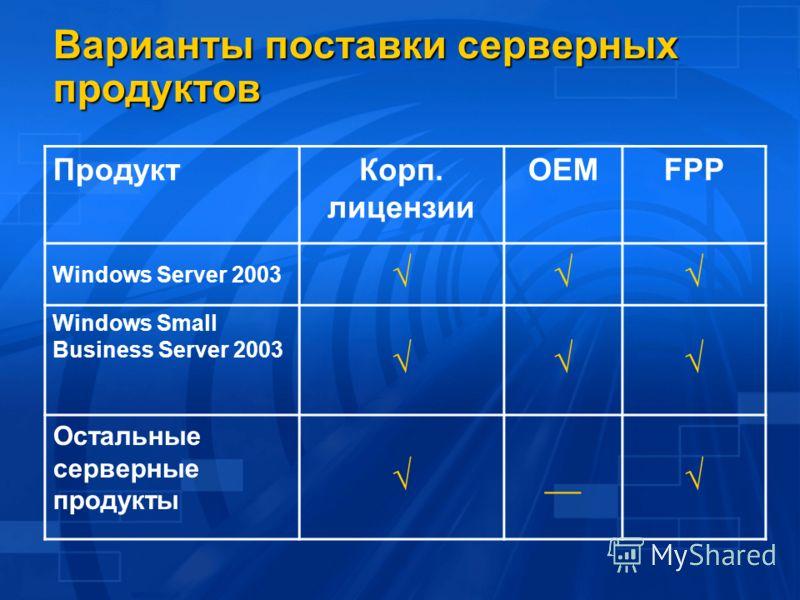 Варианты поставки серверных продуктов ПродуктКорп. лицензии OEMFPP Windows Server 2003 Windows Small Business Server 2003 Остальные серверные продукты __