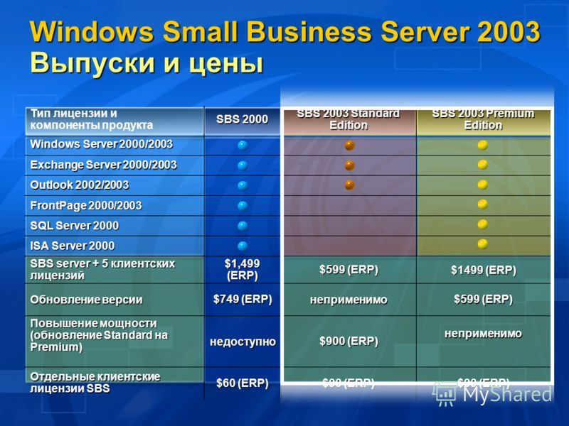 Windows Small Business Server 2003 Выпуски и цены Тип лицензии и компоненты продукта SBS 2000 SBS 2003 Standard Edition SBS 2003 Premium Edition Windows Server 2000/2003 Exchange Server 2000/2003 Outlook 2002/2003 FrontPage 2000/2003 SQL Server 2000