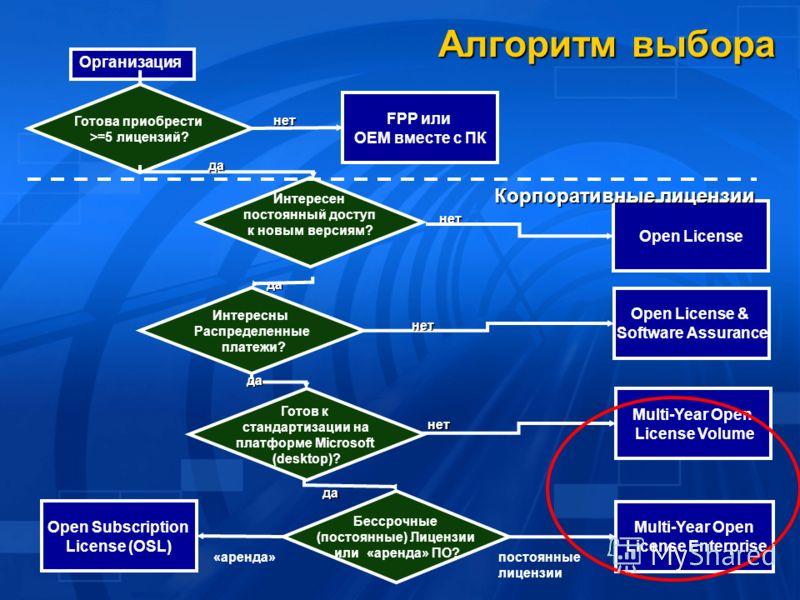 Алгоритм выбора Организация Open License нет Готова приобрести >=5 лицензий? FPP или OEM вместе с ПК нет Интересен постоянный доступ к новым версиям?да Корпоративные лицензии Open License & Software Assurance нет Интересны Распределенные платежи?да Г