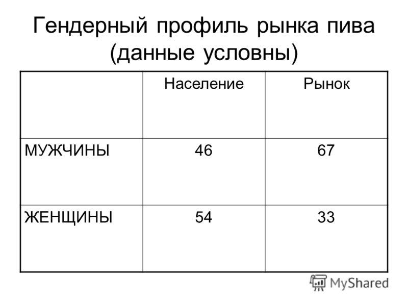 Гендерный профиль рынка пива (данные условны) НаселениеРынок МУЖЧИНЫ4667 ЖЕНЩИНЫ5433