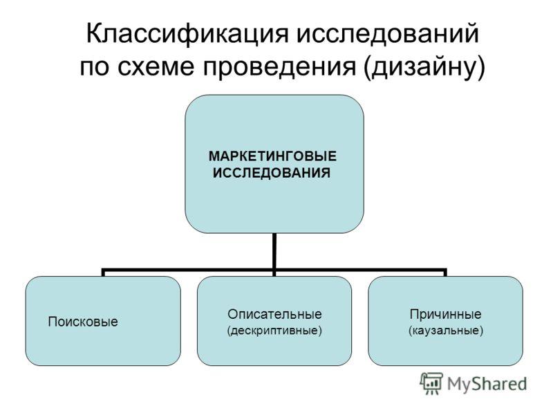 Классификация исследований по схеме проведения (дизайну) МАРКЕТИНГОВЫЕ ИССЛЕДОВАНИЯ Поисковые Описательные (дескриптивные) Причинные (каузальные)