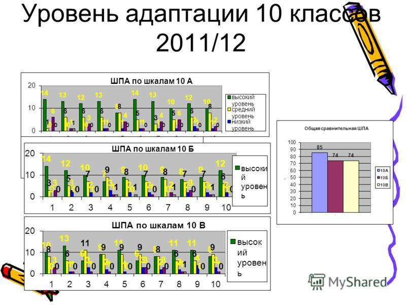 Уровень адаптации 10 классов 2011/12
