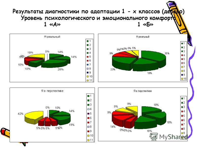 Результаты диагностики по адаптации 1 - х классов (дерево) Уровень психологического и эмоционального комфорта 1 «А»1 «Б»