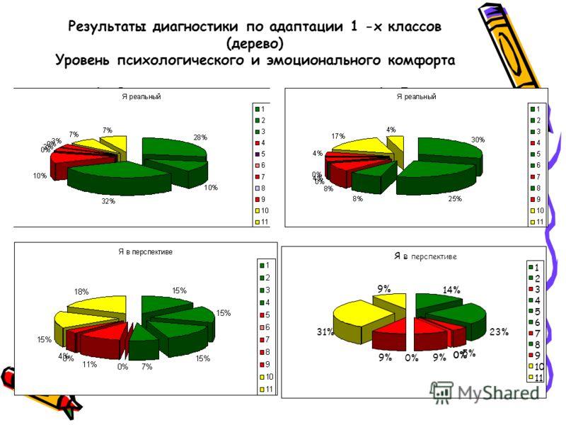 Результаты диагностики по адаптации 1 -х классов (дерево) Уровень психологического и эмоционального комфорта 1 «В»1 «Г» Я в перспективе 14% 23% 5% 0% 9% 0% 9% 31% 9% 1 2 3 4 5 6 7 8 9 10 11
