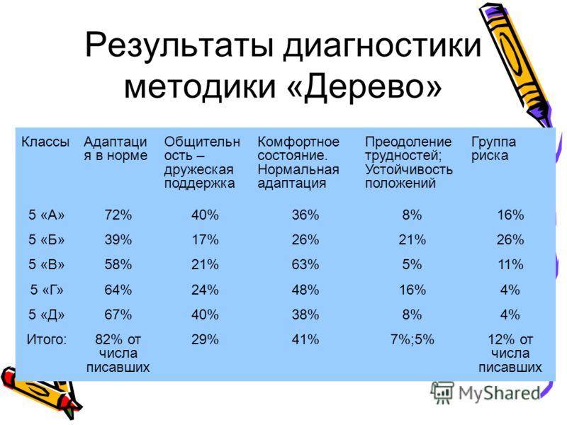 Результаты диагностики методики «Дерево» КлассыАдаптаци я в норме Общительн ость – дружеская поддержка Комфортное состояние. Нормальная адаптация Преодоление трудностей; Устойчивость положений Группа риска 5 «А»72%40%36%8%16% 5 «Б»39%17%26%21%26% 5 «