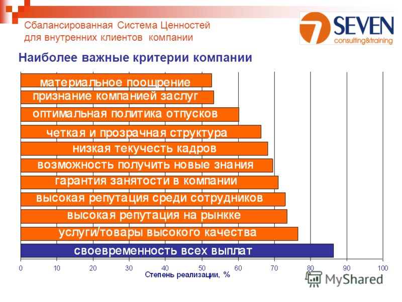 Наиболее важные критерии компании Сбалансированная Система Ценностей для внутренних клиентов компании
