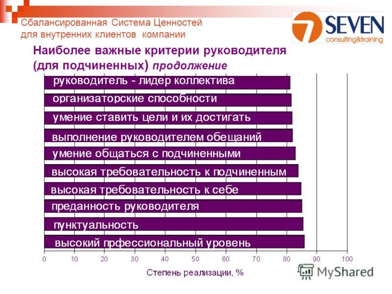 Наиболее важные критерии руководителя (для подчиненных ) продолжение Сбалансированная Система Ценностей для внутренних клиентов компании
