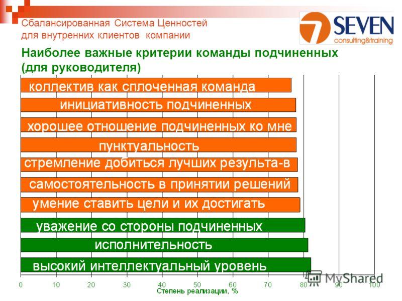 Наиболее важные критерии команды подчиненных (для руководителя) Сбалансированная Система Ценностей для внутренних клиентов компании