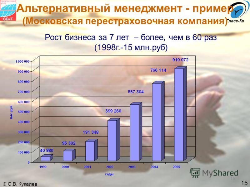 15 С.В. Кукалев Гласс-Ко 15 т. Рост бизнеса за 7 лет – более, чем в 60 раз (1998г.-15 млн.руб) Альтернативный менеджмент - пример (Московская перестраховочная компания)