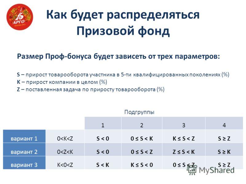 Как будет распределяться Призовой фонд Подгруппы 1234 вариант 10