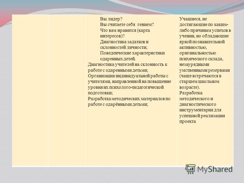 Вы лидер? Вы считаете себя гением? Что вам нравится (карта интересов)? Диагностика задатков и склонностей личности; Поведенческие характеристики одаренных детей. Диагностика учителей на склонность к работе с одаренными детьми; Организация индивидуаль