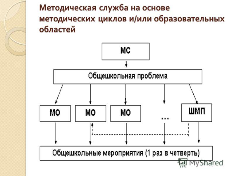 Методическая служба на основе методических циклов и / или образовательных областей