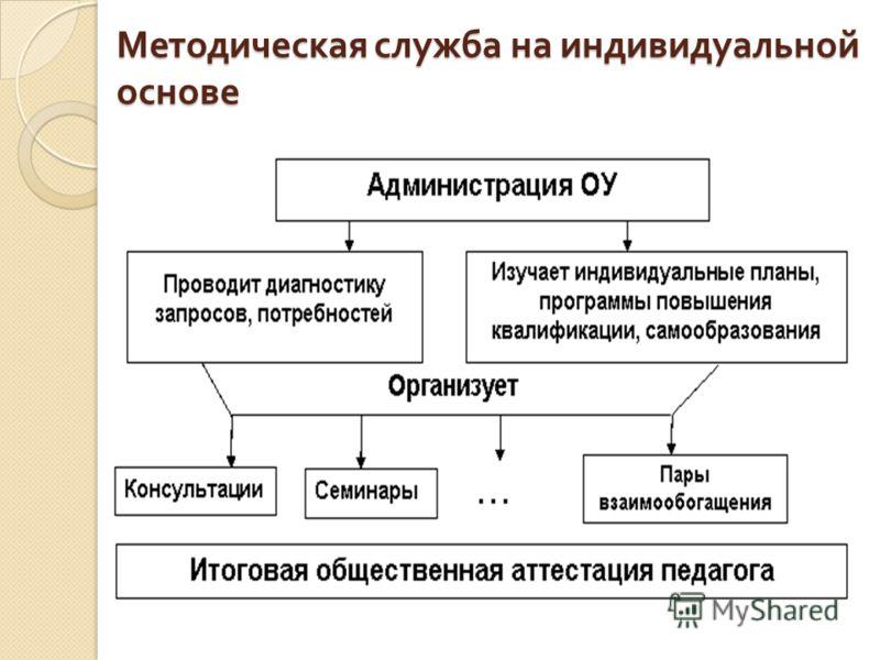 Методическая служба на индивидуальной основе