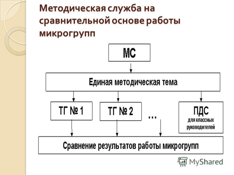 Методическая служба на сравнительной основе работы микрогрупп