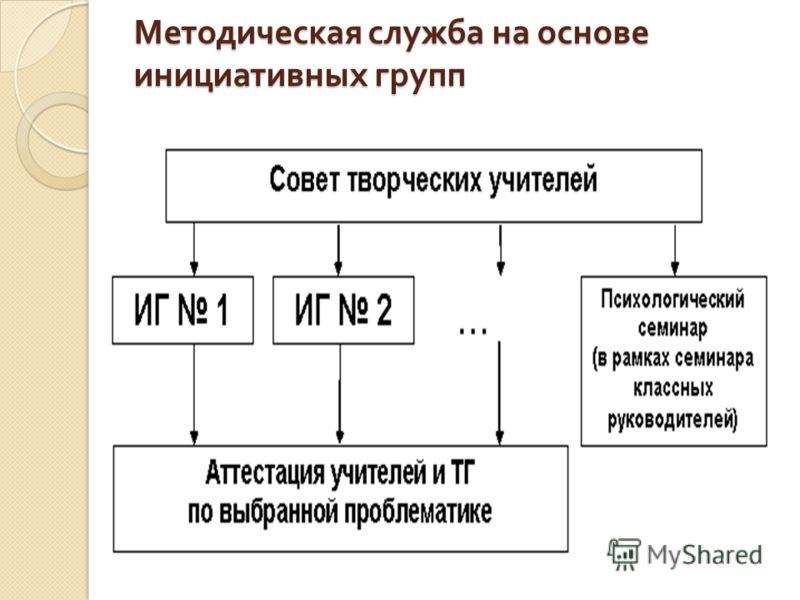 Методическая служба на основе инициативных групп